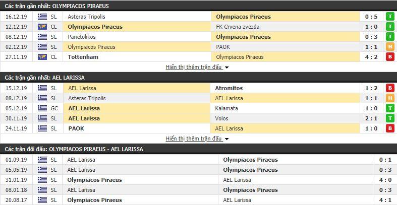 Nhận định Olympiakos vs Larisa 22h15, 18/12 (vòng 15 VÐQG Hy Lạp)