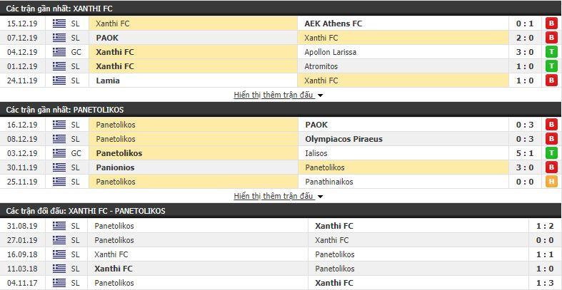 Nhận định Xanthi vs Panaitolikos 22h00, 18/12 (vòng 15 VÐQG Hy Lạp)