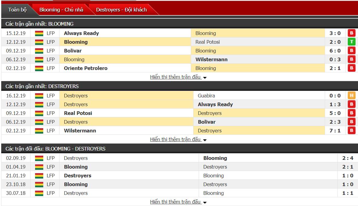 Nhận định Blooming vs Destroyers 07h30, ngày 19/12 (VĐQG Bolivia)