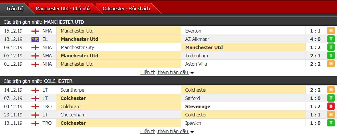 Soi kèo MU vs Colchester United 03h00, ngày 19/12 (Cúp Liên đoàn Anh)