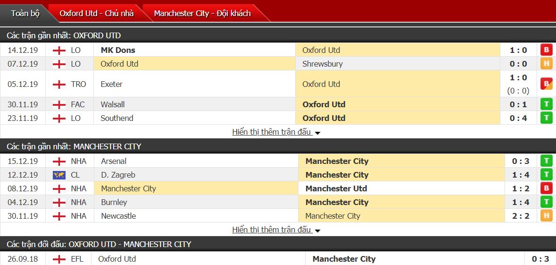 Soi kèo Oxford United vs Manchester City 02h45, ngày 19/12 (Cúp Liên đoàn Anh)