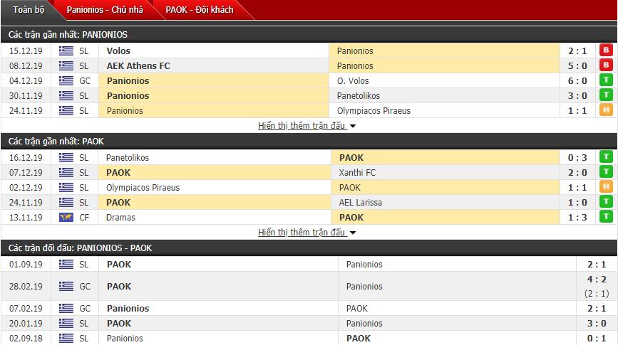 Nhận định Panionios vs PAOK Saloniki 00h30, 20/12 (VĐQG Hy Lạp)