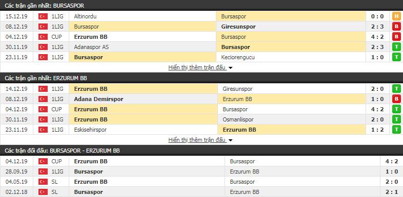 Nhận định Bursaspor vs BB Erzurumspor 22h30, 19/12 (Vòng 5 cúp QG Thổ Nhĩ Kỳ)