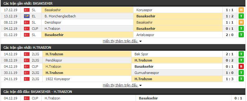Nhận định Istanbul Basaksehir vs Hekimoglu Trabzon 20h30, 19/12 (Vòng 5 cúp QG Thổ Nhĩ Kỳ)