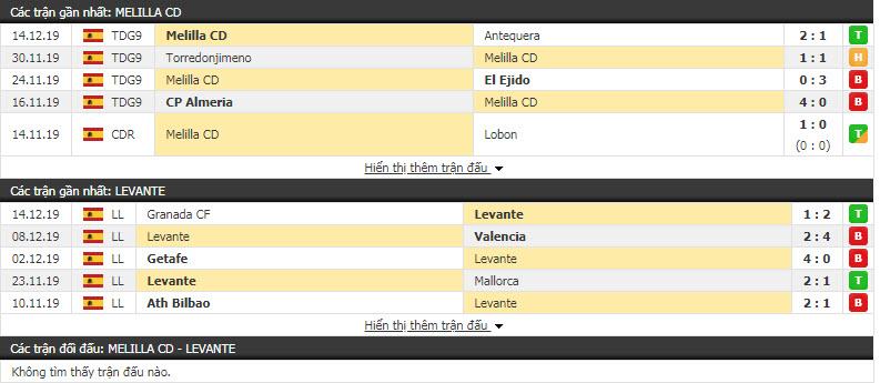 Nhận định Melilla CD vs Levante 01h00, 20/12 (Vòng 1 cúp Nhà vua Tây Ban Nha)