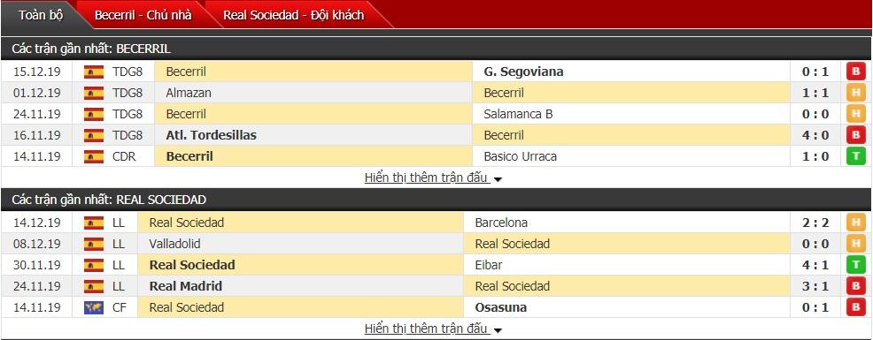 Nhận định Becerril vs Real Sociedad 03h00 ngày 20/12 (Cúp Nhà Vua Tây Ban Nha)