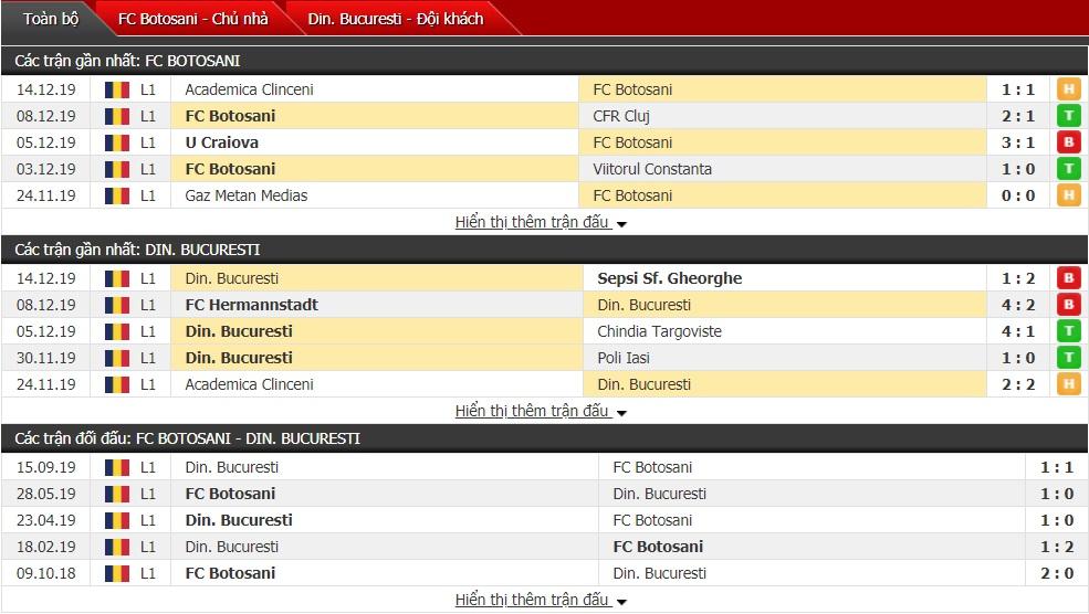 Nhận định Botosani vs Dinamo Bucuresti 01h00 ngày 20/12 (VĐQG Romania)