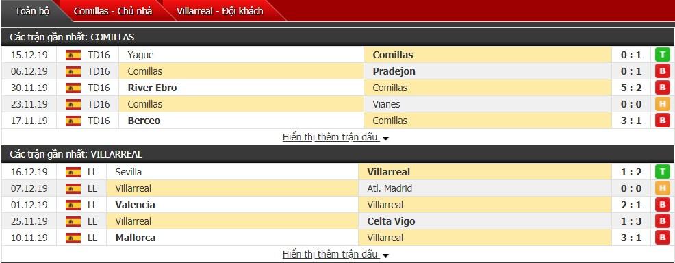 Nhận định Comillas vs Villarreal 0h ngày 19/12 (Cúp Nhà Vua Tây Ban Nha)