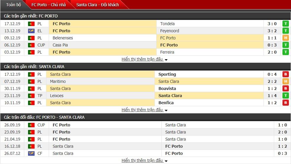 Nhận định Porto vs Santa Clara 02h15 ngày 20/12 (Cúp Quốc gia Bồ Đào Nha)