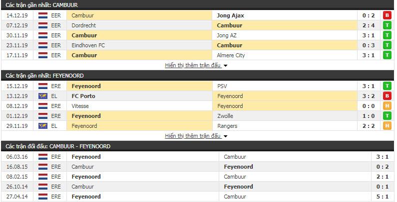 Nhận định SC Cambuur vs Feyenoord 02h45, 20/12 (Vòng 2 cúp QG Hà Lan)