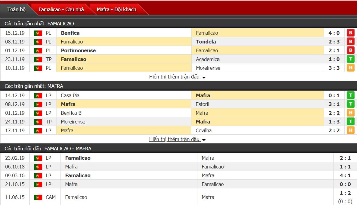 Nhận định FC Famalicao vs CD Mafra 03h30, ngày 20/12 (Cúp QG Bồ Đào Nha)