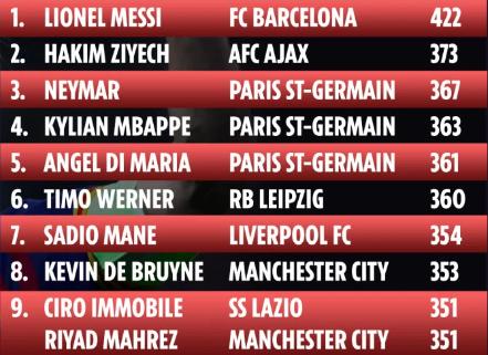 Messi dẫn đầu và Ronaldo đứng ngoài top 30 cầu thủ hàng đầu châu lục