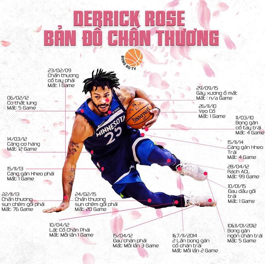 Derrick Rose ở mùa giải 2019-20 còn xuất sắc hơn thời điểm MVP?