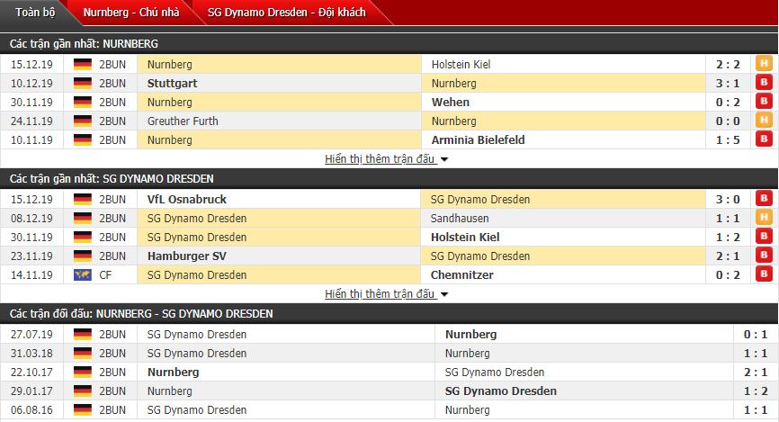Nhận định FC Nurnberg vs Dynamo Dresden 00h30, 21/12 (Hạng 2 Đức)