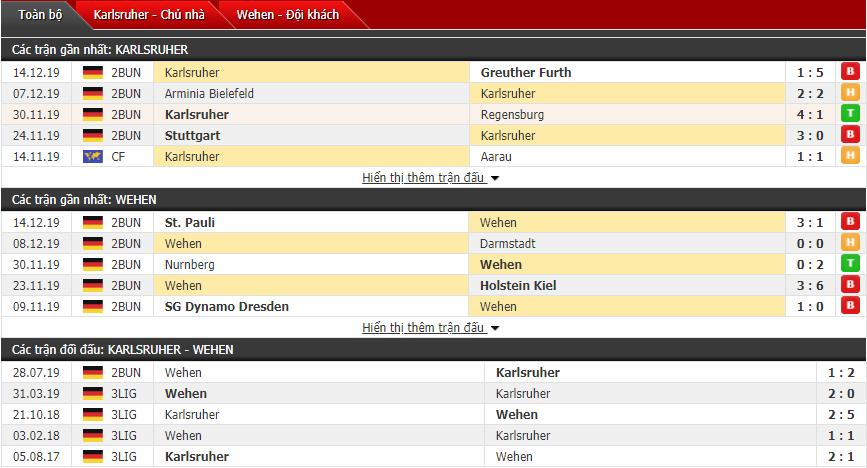 Nhận định Karlsruher SC vs SV Wehen Wiesbaden 00h30, 21/12 (Hạng 2 Đức)