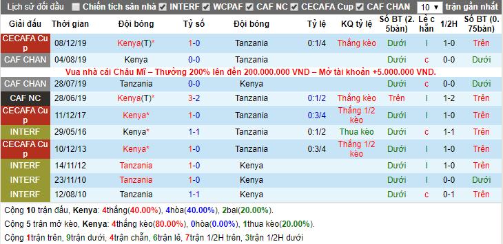 Soi kèo Kenya vs Tanzania 17h00, 19/12 (Tranh hạng 3 Cúp vô địch Đông Phi)