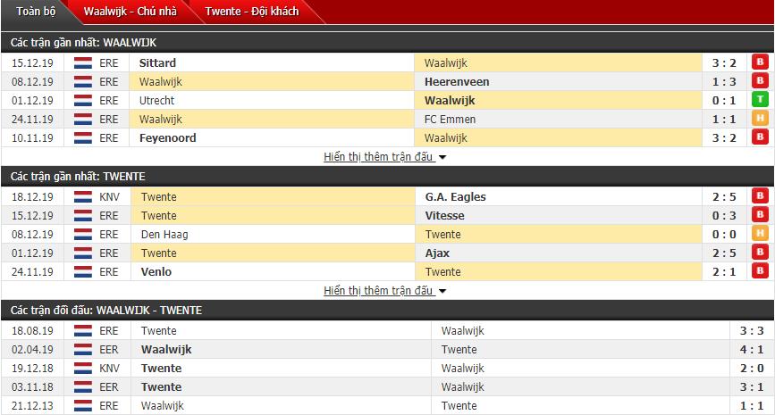 Nhận định RKC Waalwijk vs Twente 02h00, 21/12 (VĐQG Hà Lan)