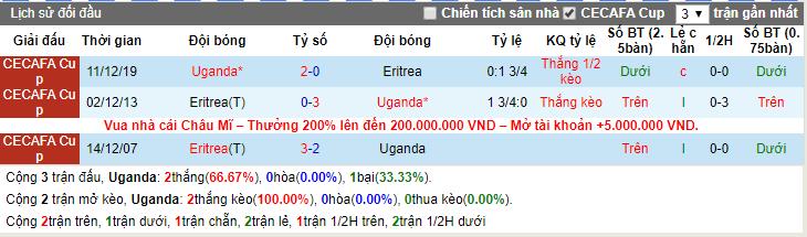 Soi kèo Uganda vs Eritrea 20h00, 19/12 (Chung kết Cúp vô địch Đông Phi)