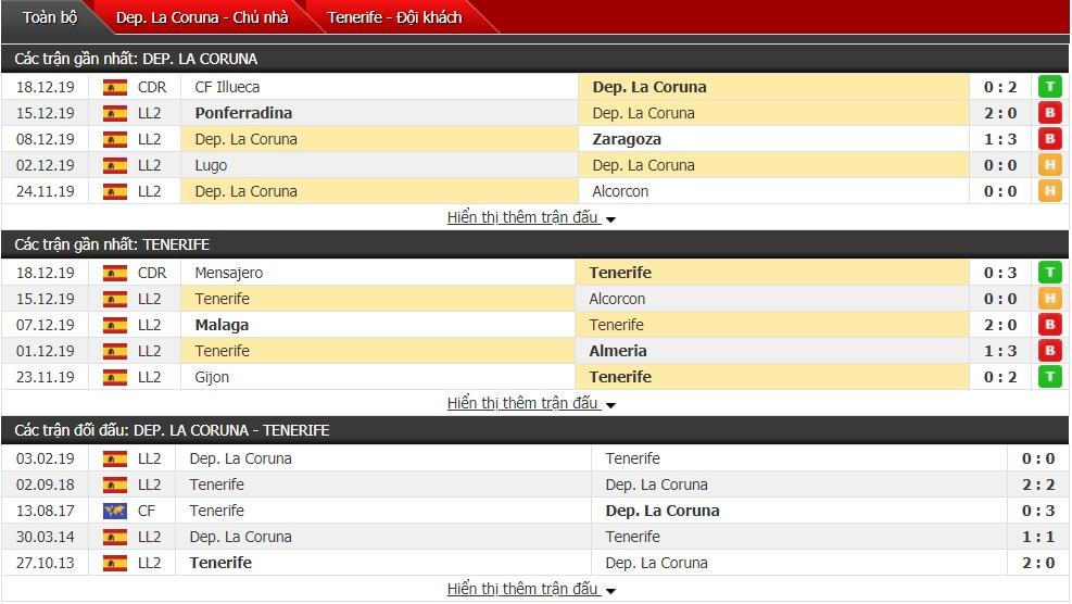 Nhận định Deportivo La Coruna vs Tenerife 03h00 ngày 21/12 (Hạng 2 Tây Ban Nha 2019/20)