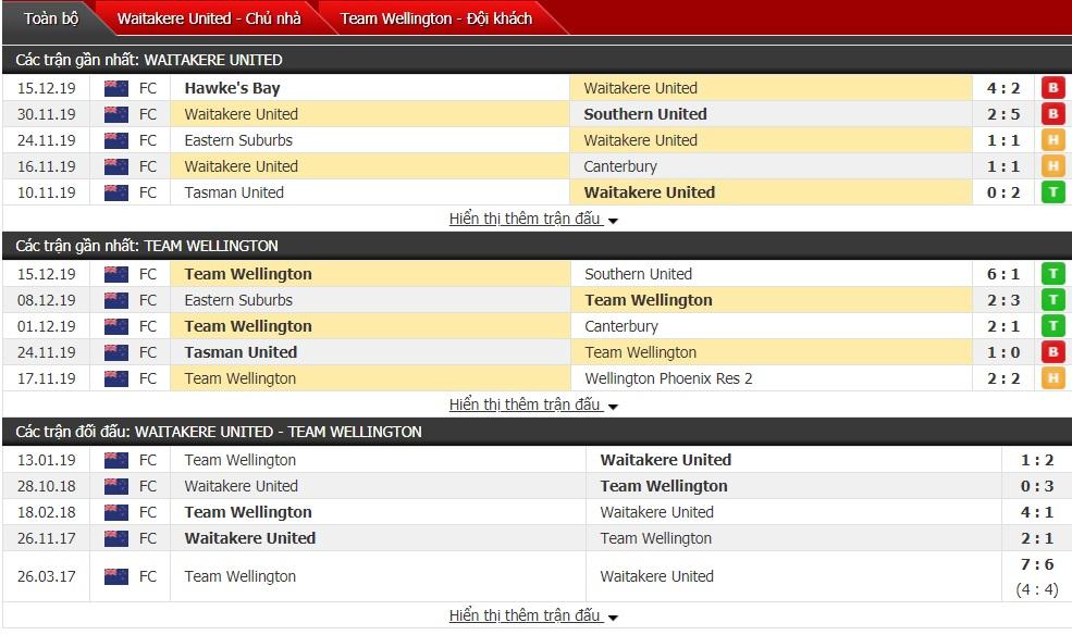 Nhận định Waitakere United vs Team Wellington 09h00 ngày 21/12(Giải VĐQG New Zealand)
