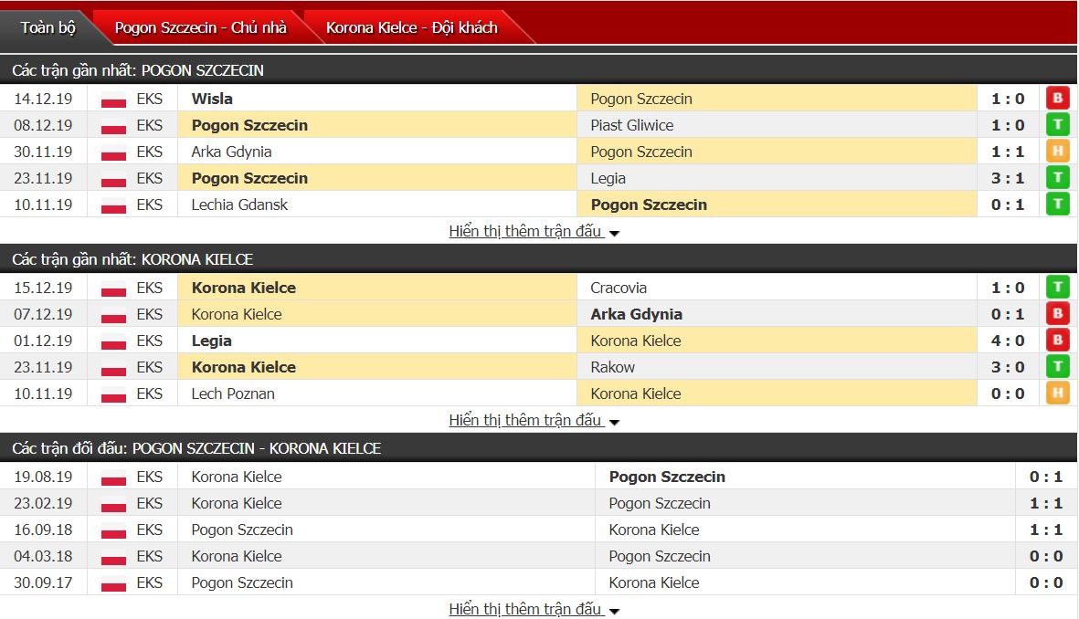 Soi kèo Pogon Szczecin vs Korona Kielce 00h00, ngày 21/12 (VĐQG Ba Lan)