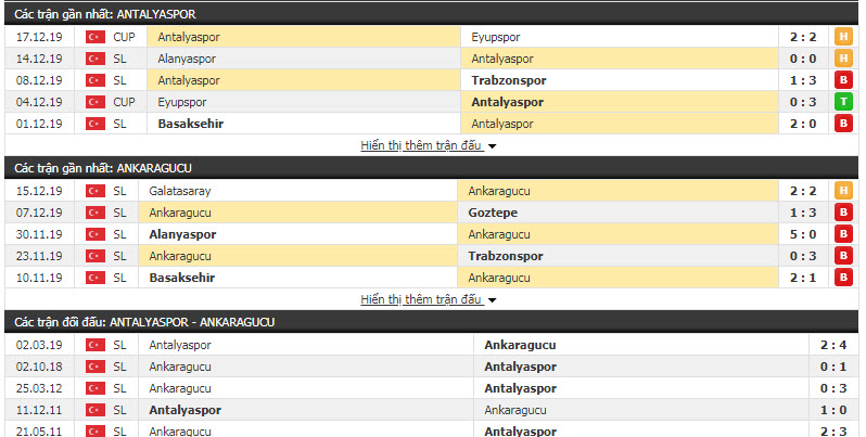 Nhận định Antalyaspor vs Ankaragucu 00h30, 21/12 (Vòng 16 VĐQG Thổ Nhĩ Kỳ)