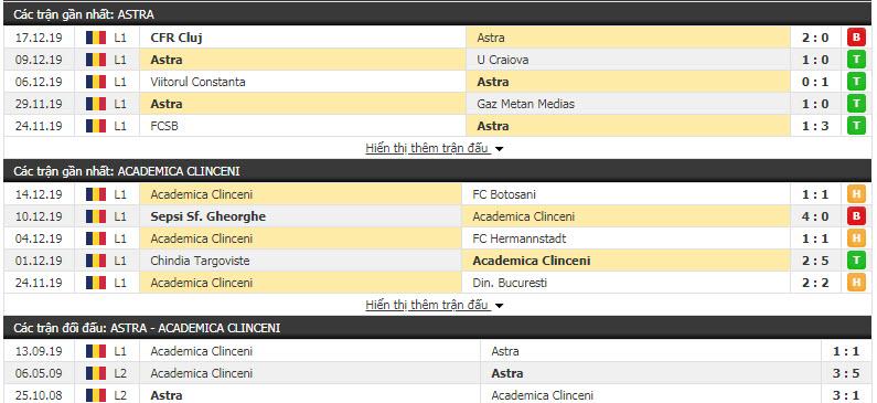 Nhận định Astra Giurgiu vs Academica Clinceni 22h30, 20/12 (Vòng 22 VĐQG Romania)