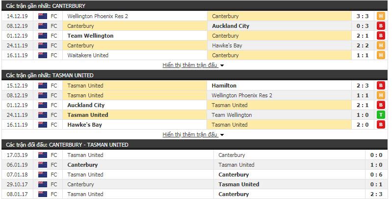Nhận định Canterbury United vs Tasman United 12h30, 20/12 (Vòng 8 VĐQG New Zealand)