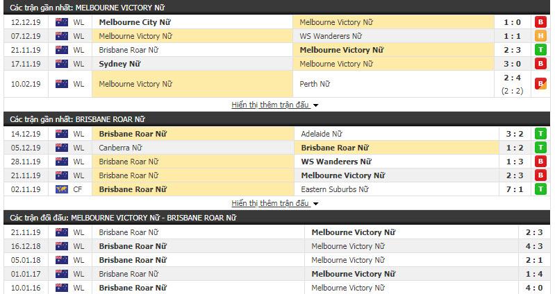 Nhận định Nữ Melbourne Victory vs Nữ Brisbane Roar 06h30, 21/12 (Vòng 6 VĐQG nữ Úc)