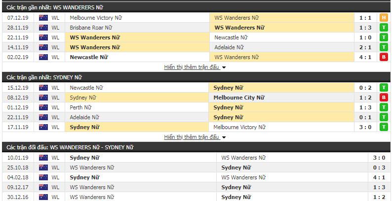 Nhận định Nữ Western Sydney Wanderers vs Nữ Sydney FC 13h00, 20/12 (Vòng 6 VĐQG nữ Úc)