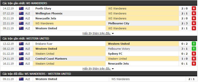 Nhận định Western Sydney Wanderers FC vs Western United 15h30, 20/12 (Vòng 11 VĐQG Úc)