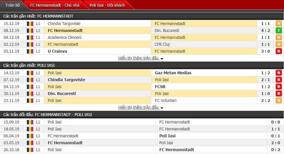 Nhận định Hermannstadt vs Politehnica Iasi 19h30 ngày 22/12(VĐQG Romania)