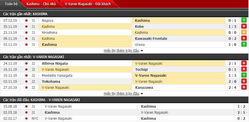 Nhận định Kashima Antlers vs V-Varen Nagasaki 14h05, 21/12 (Cúp Hoàng đế Nhật Bản)