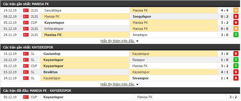 Nhận địnhManisa FK vs Kayserispor 17h00, 19/12 (Cúp QG Thổ Nhĩ Kỳ 2019/20)