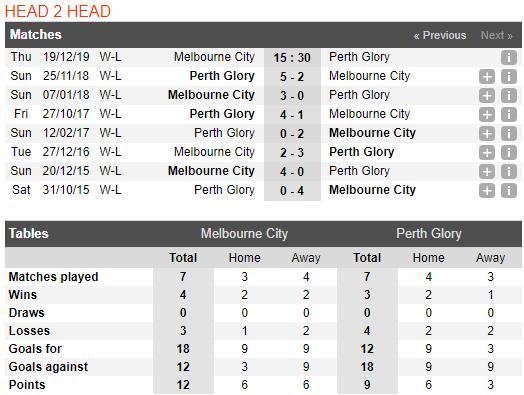 Nhận định Nữ Melbourne City FC vs Nữ Perth Glory 15h30, 19/12 (Vô địch nữ Úc 2019/20)