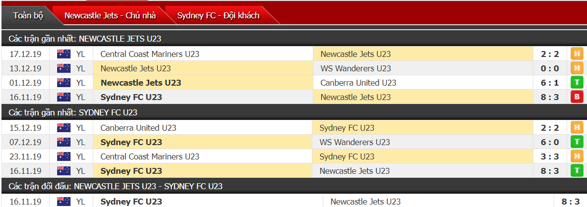 Nhận định U23 Newcastle Jets vs U23 Sydney 12h00, ngày 22/12 (U23 Australia)
