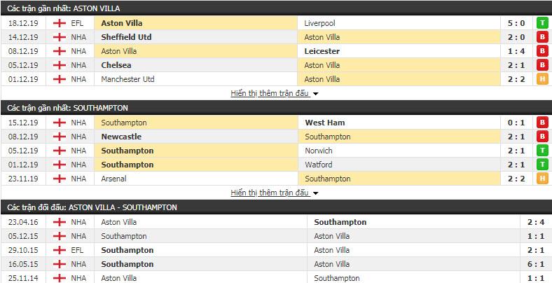 Soi kèo Aston Villa vs Southampton 22h00, 21/12 (Vòng 18 giải Ngoại hạng Anh)