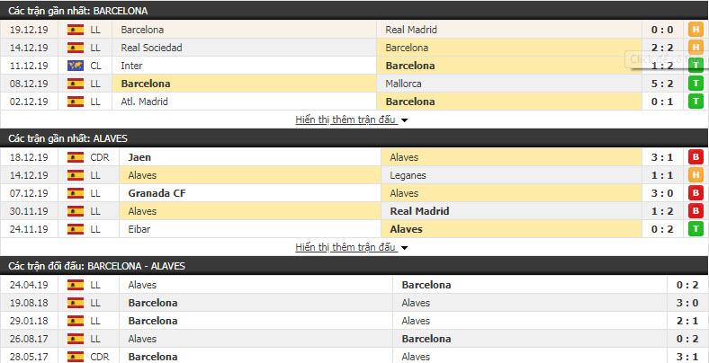 Soi kèo Barcelona vs Alaves 22h00, 21/12 (Vòng 18 giải VĐQG Tây Ban Nha)