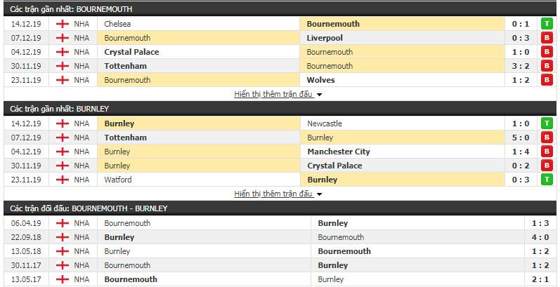 Soi kèo Bournemouth vs Burnley 22h00, 21/12 (Vòng 18 giải Ngoại hạng Anh)