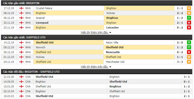 Soi kèo Brighton vs Sheffield United 22h00, 21/12 (Vòng 18 giải Ngoại hạng Anh)