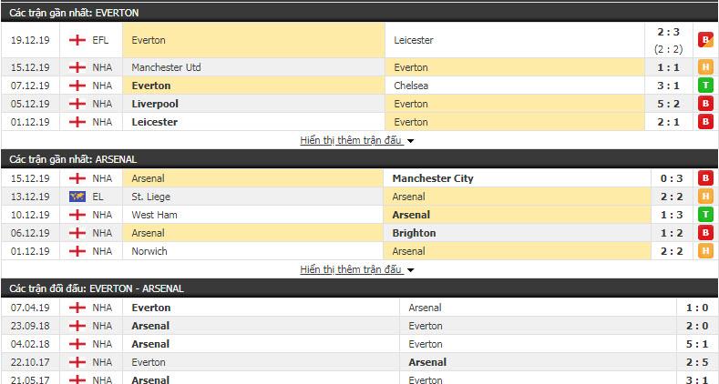 Soi kèo Everton vs Arsenal 19h30, 21/12 (Vòng 18 giải Ngoại hạng Anh)