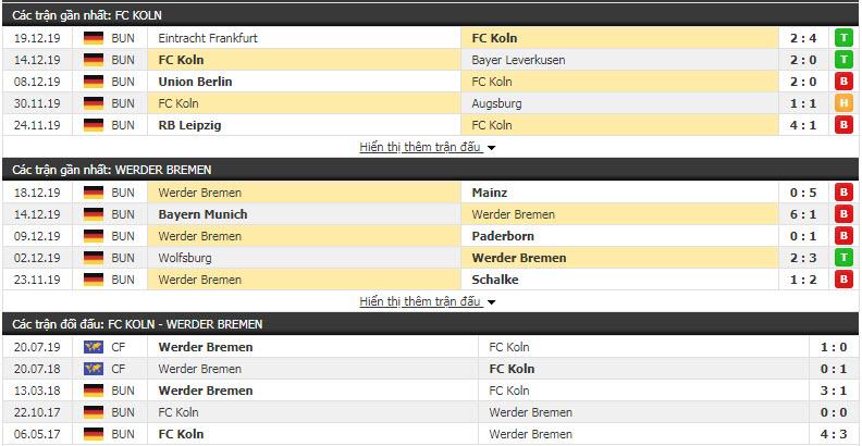 Soi kèo FC Koln vs Werder Bremen 21h30, 21/12 (Vòng 17 giải VĐQG Đức)
