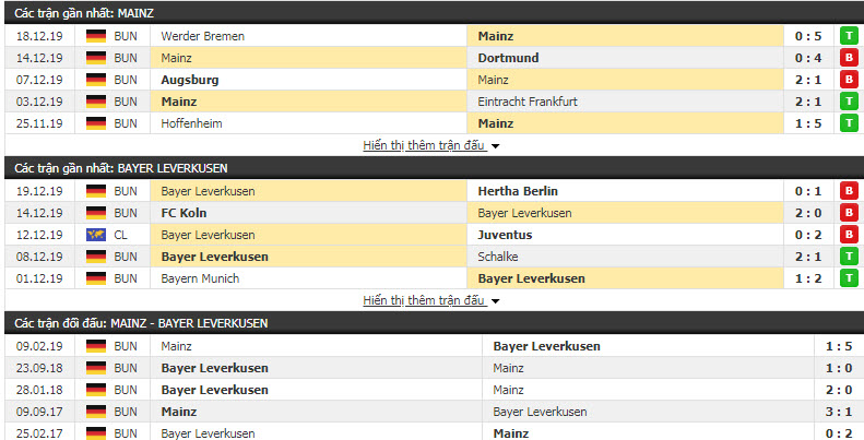 Soi kèo Mainz 05 vs Bayer Leverkusen 21h30, 21/12 (Vòng 17 giải VĐQG Đức)