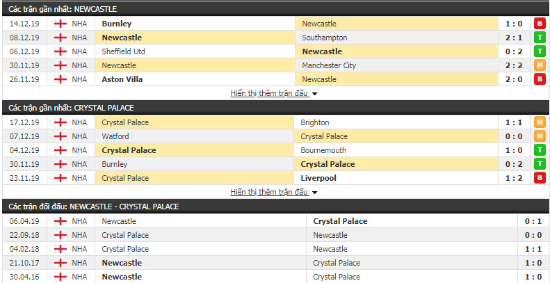 Soi kèo Newcastle vs Crystal Palace 22h00, 21/12 (Vòng 18 giải Ngoại hạng Anh)
