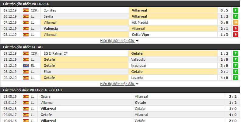 Soi kèo Villarreal vs Getafe 00h30, 22/12 (Vòng 18 giải VĐQG Tây Ban Nha)