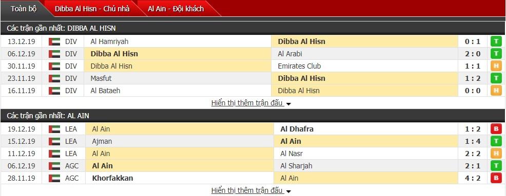 Nhận định Dubba Al Husun vs Al Ain 19h50 ngày 23/12 (Presidents Cup)