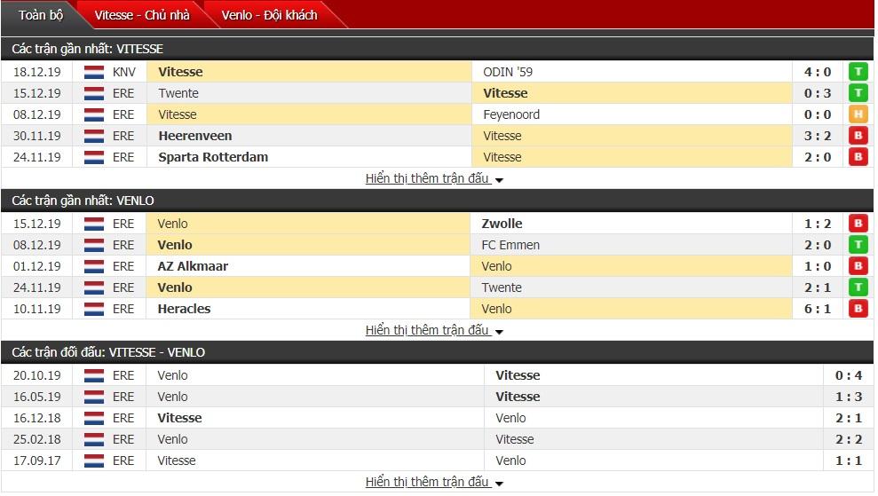 Nhận định Vitesse vs VVV Venlo 22h45 ngày 22/12 (VĐQG Hà Lan)