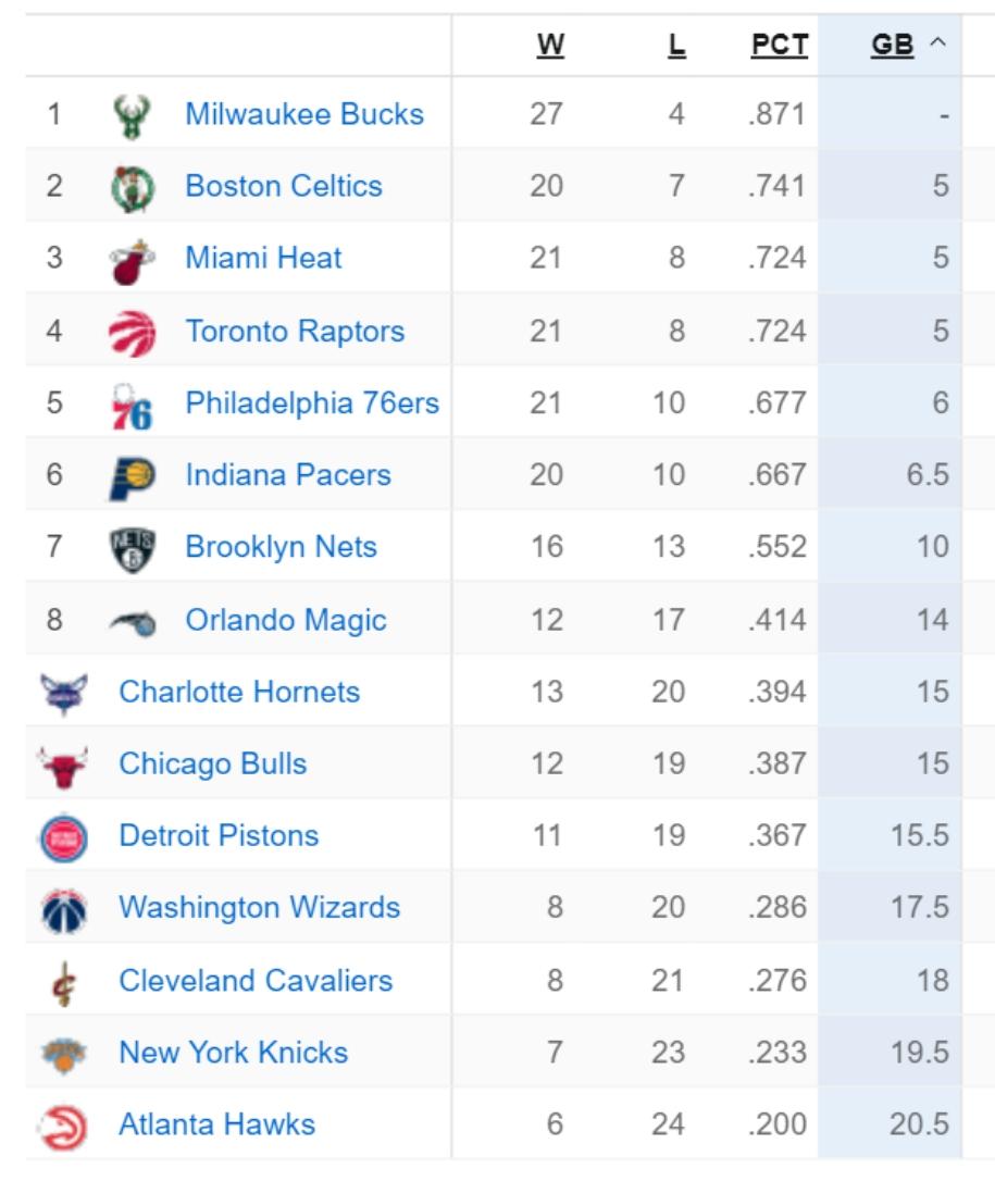 Bảng xếp hạng NBA 23/12: LA Clippers tụt hậu, LA Lakers bị đe dọa