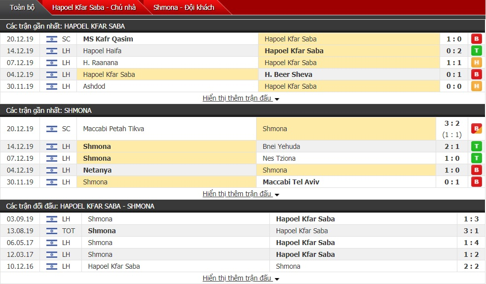 Nhận định Hapoel Kfar Saba vs Ironi Kiryat Shmona 0h ngày 25/12 (Giải VĐQG Israel)