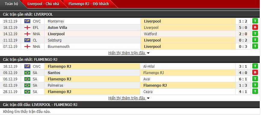 Nhận định Liverpool vs Flamengo 00h30, 22/12 (Chung kết FIFA Club World Cup)